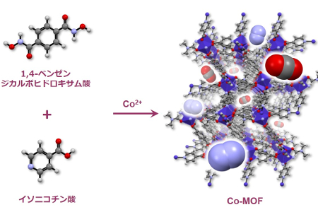 日本曹達と立教大が新規MOF、水素分子ボンベ開発へ、FCV向け ...